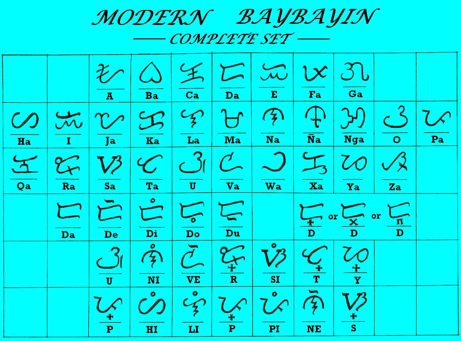 Modern Baybayin Chart Final Version Baybayin Reading Writing Words