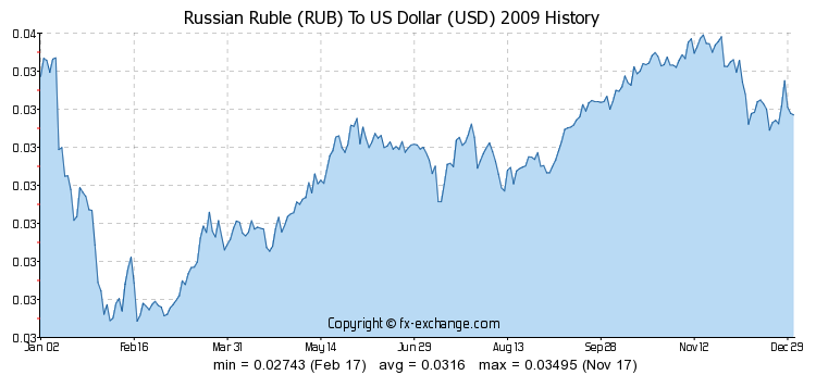 Exchange Rate Rubles To Dollars Goldrateindia Goldratetoday