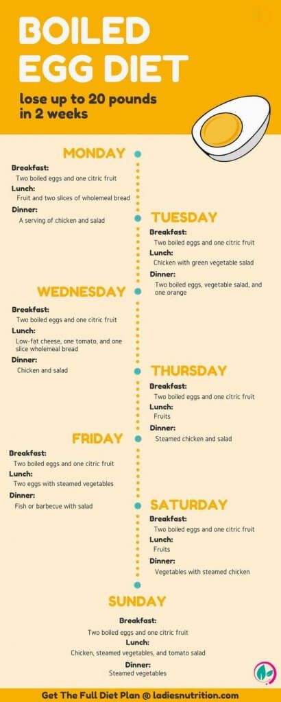 Breakfast foods to eat while trying to lose weight photo 4