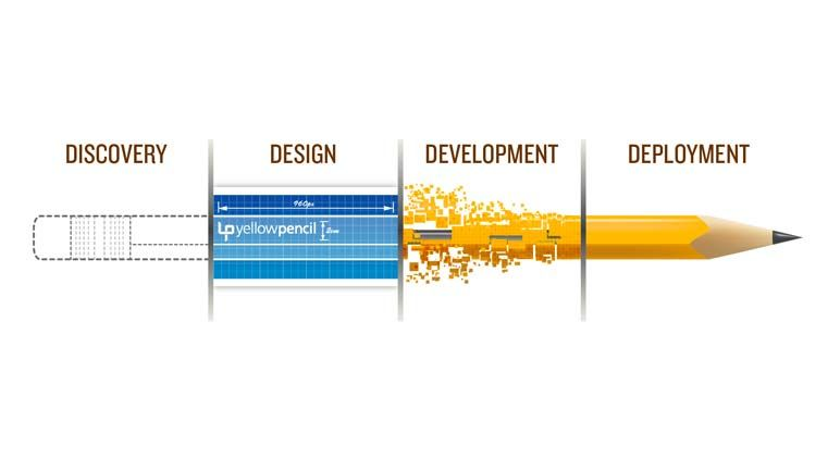 Yellow Pencil Responsive Web Design Process Awesome Pic Illustration Web Design Web Development Design Web Design Tools