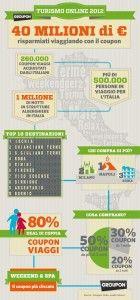 #Groupon #infographic #travel