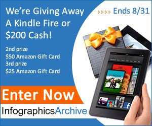 We're happy to announce that we got another great giveaway as a appreciation for following and liking us we will giveaway the brand new Kindle Fire (Wi-Fi, Full Color 7″ Multi-Touch Display) or $ 200 PayPal Cash.