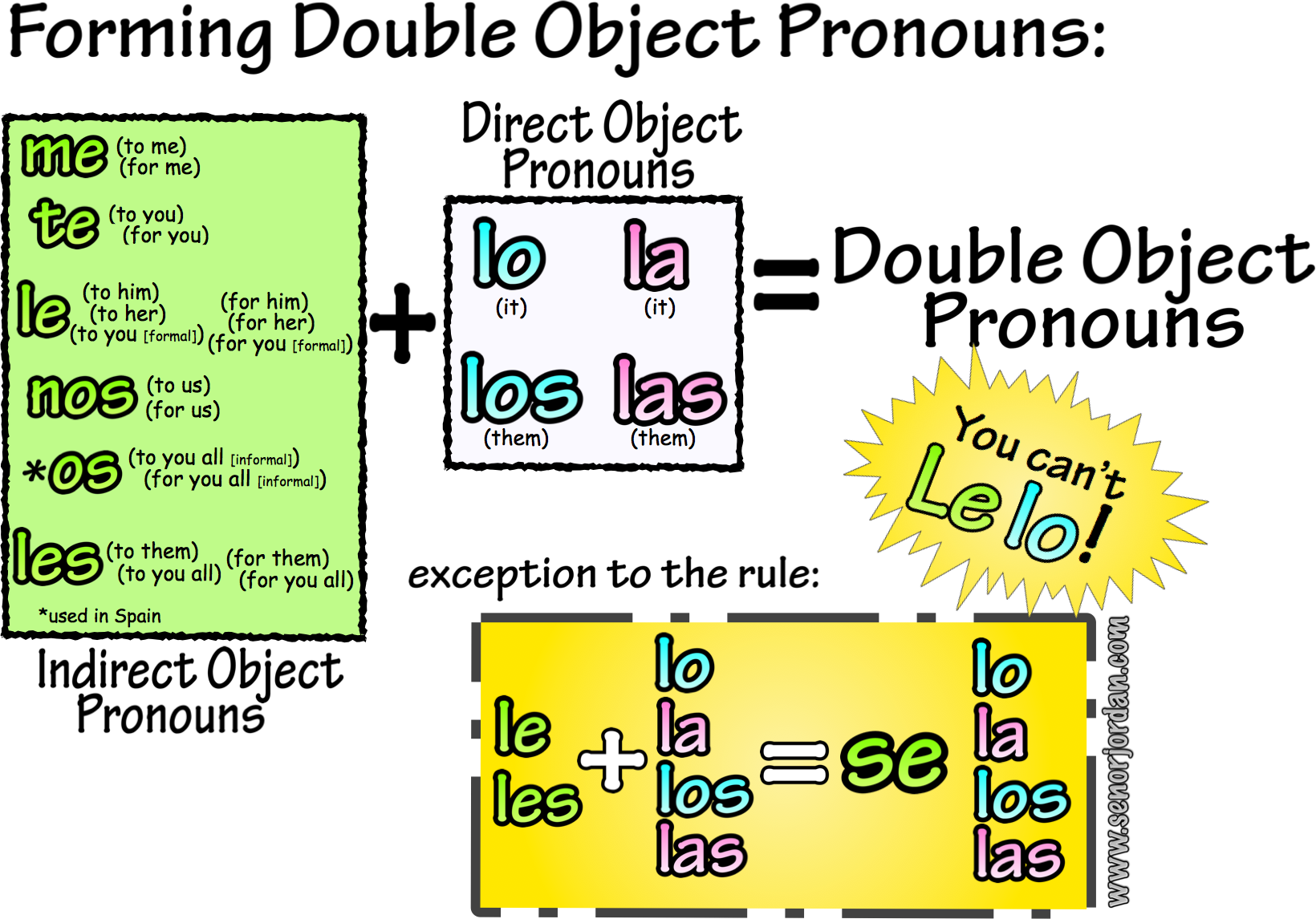 Direct & Indirect Object Pronouns Spanish Learning Teaching Spanish Spanish Language