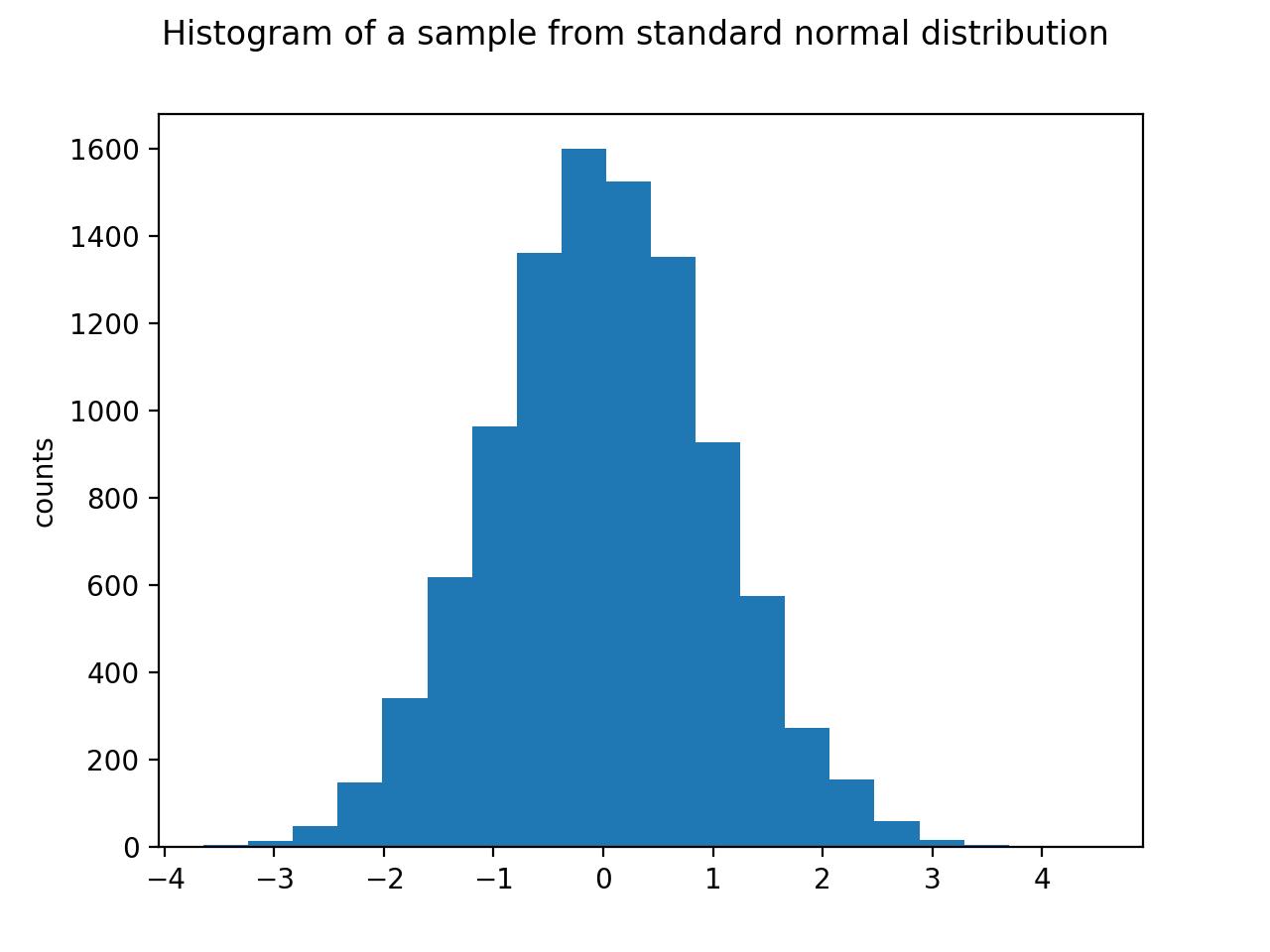Matplotlib Explained