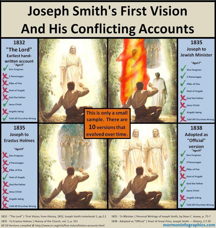 Joseph Smith founder of the Mormons 33rd degree Freemason