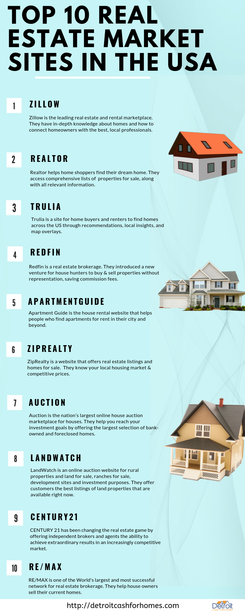 Top 10 Real Estate Market Sites In The Usa