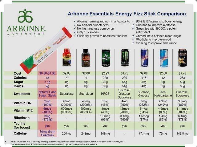 Fizz Stick Stats Arbonne In 2019 Arbonne Nutrition
