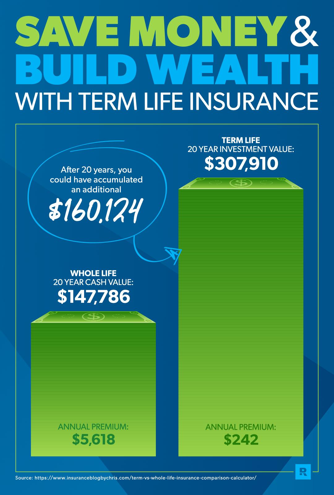 Term Life vs. Whole Life Insurance Life insurance cost