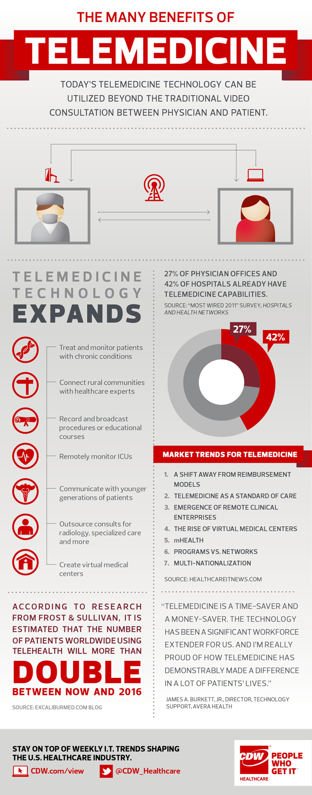Telemedicine Trends from CDW Healthcare #hospital #tech www.industryview.cdwcommunit.com