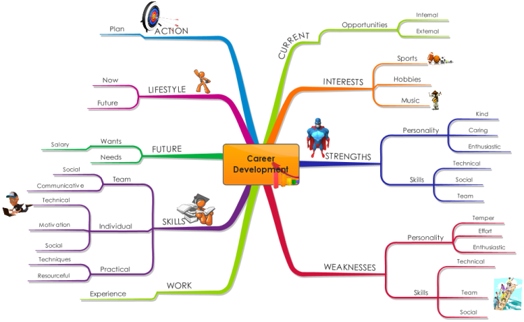 Take control of your career development with this map which helps take control of your career development with this map which helps you to identify opportunities and malvernweather Image collections