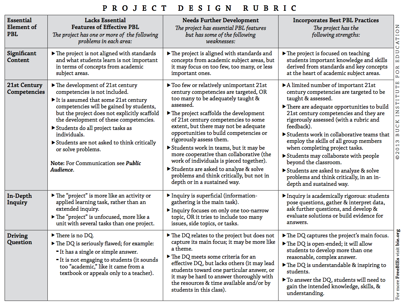 Have Teachers Use The Differentiation Rubric To SelfAssess Where