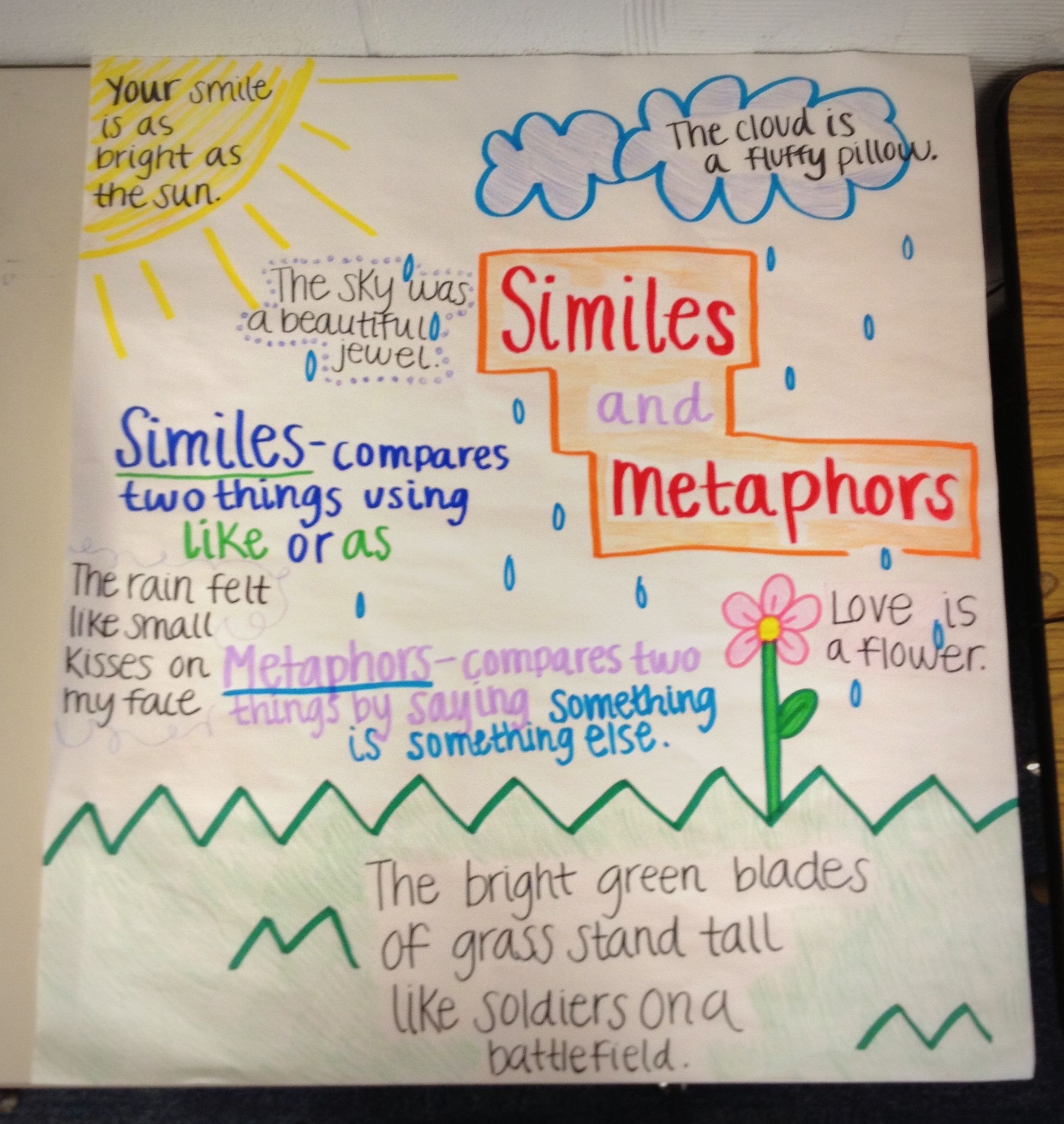 Similes And Metaphor Chart Used For 3rd Grade Students