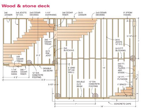 How to build a wood and stone deck handyman pinterest for Garden decking framework