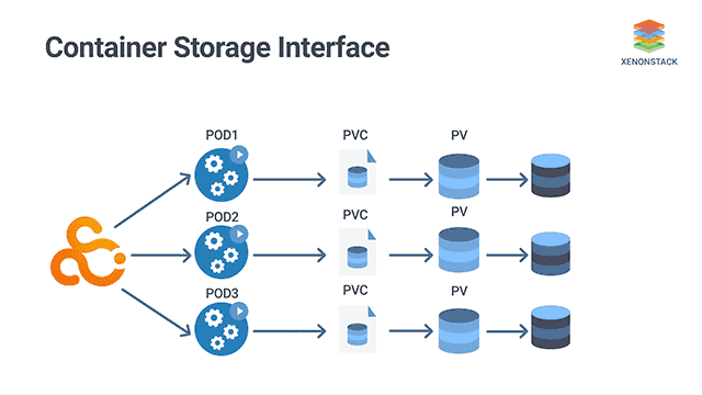 Container Storage Interface Csi For Kubernetes In 2020 Cloud Data Interface Data Services