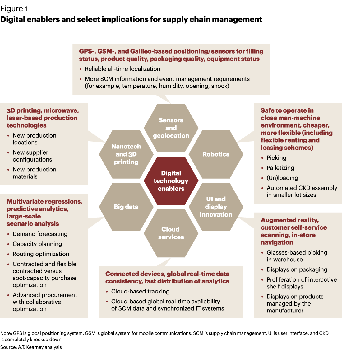 Digital Enablers And Select Implications For Supply Chain