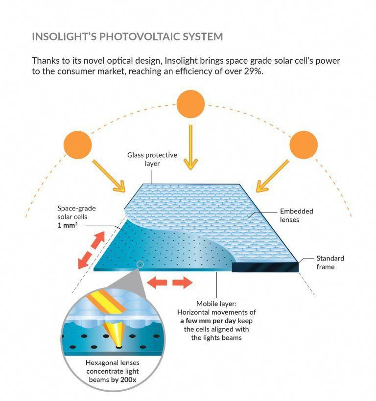 insolight most efficient concentrating pv solar panel # ...