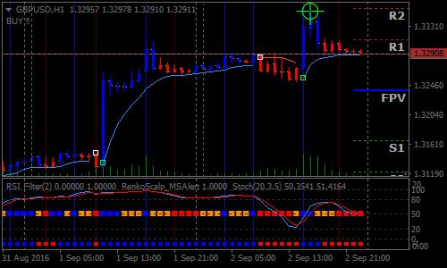 Scalping Forex Renko Chart Strategy   Forex MT4 Indicators   Bolsa