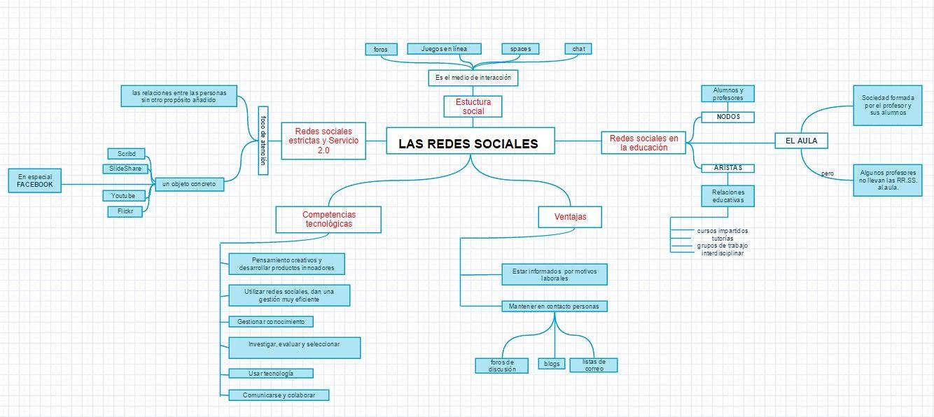 Mapa conceptual del texto n°04 (práctica n°04) NECIOSUP SAL Y ROSAS, MILAGROS