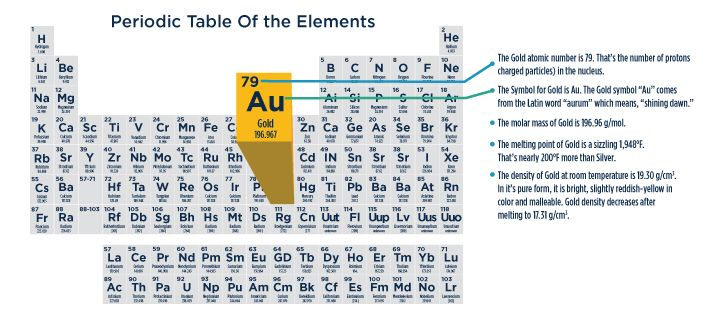 Httpapmexeducationsciencegold Periodic Table What Is