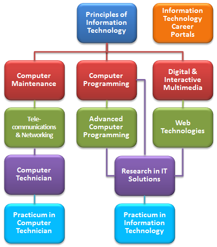 Information Technology Curriculum Map Curriculum Mapping Interactive Multimedia Information Technology