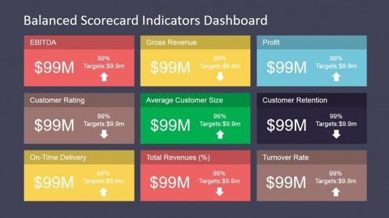 Performance Kpi Presentation In Powerpoint Kpi Dashboard Kpi