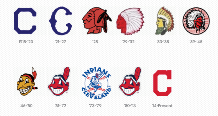 racism in sport using indians as sport logo Looking beyond chief wahoo the cleveland indians will stop wearing the controversial logo on their uniforms next year what's next for native american-inspired imagery and names in the sports world.