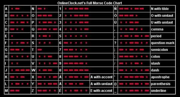 Semaphore And Morse Code  US Naval Sea Cadet Corps  I C E