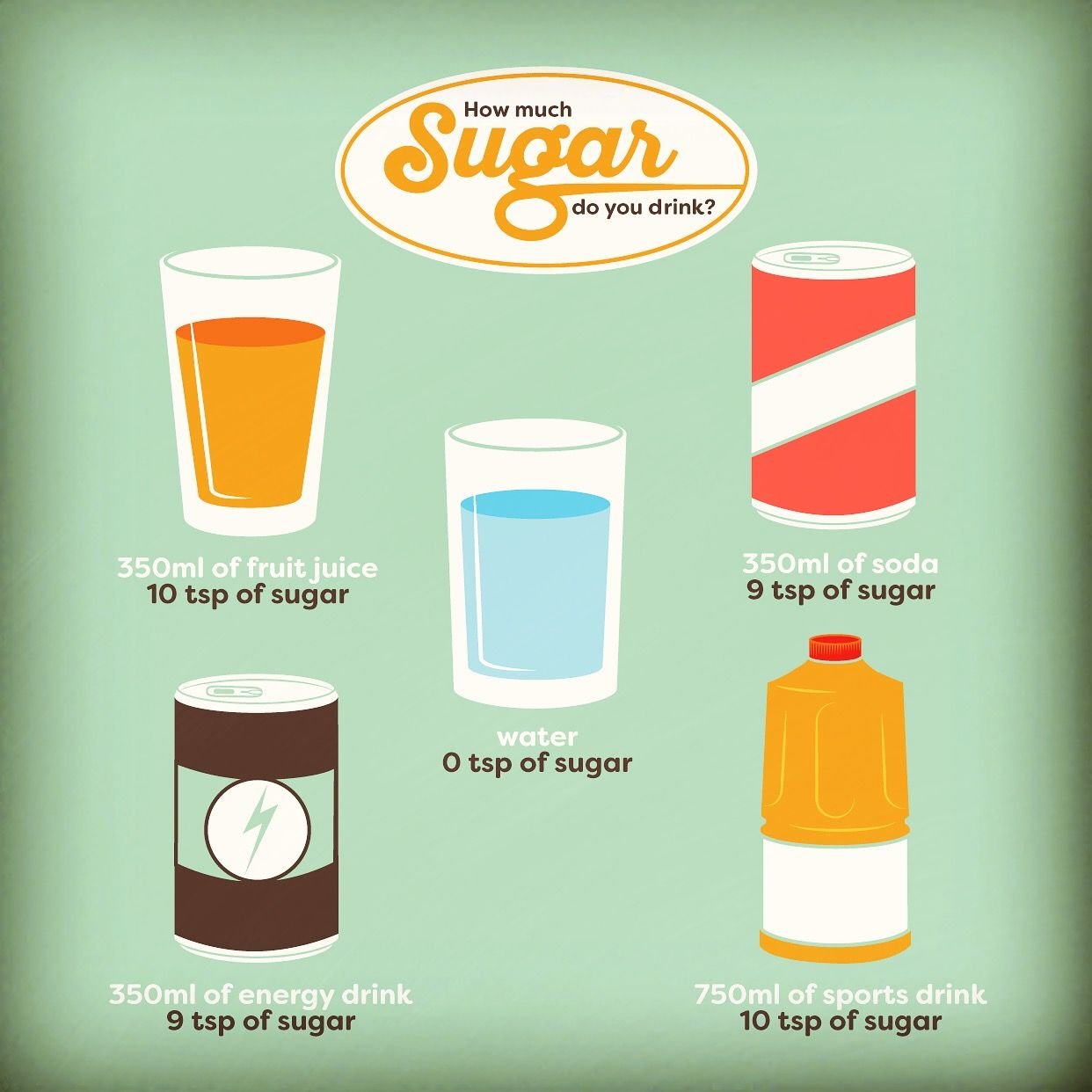HOW MUCH SUGAR is in your favorite drinks? Check the label