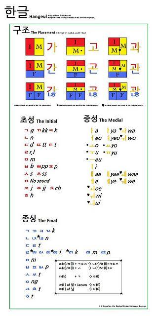 Huruf Huruf Korea : huruf, korea, Belajar, Tulisan, Korea, (Hangul), Belajar,, Bahasa, Korea,, Jenis, Huruf