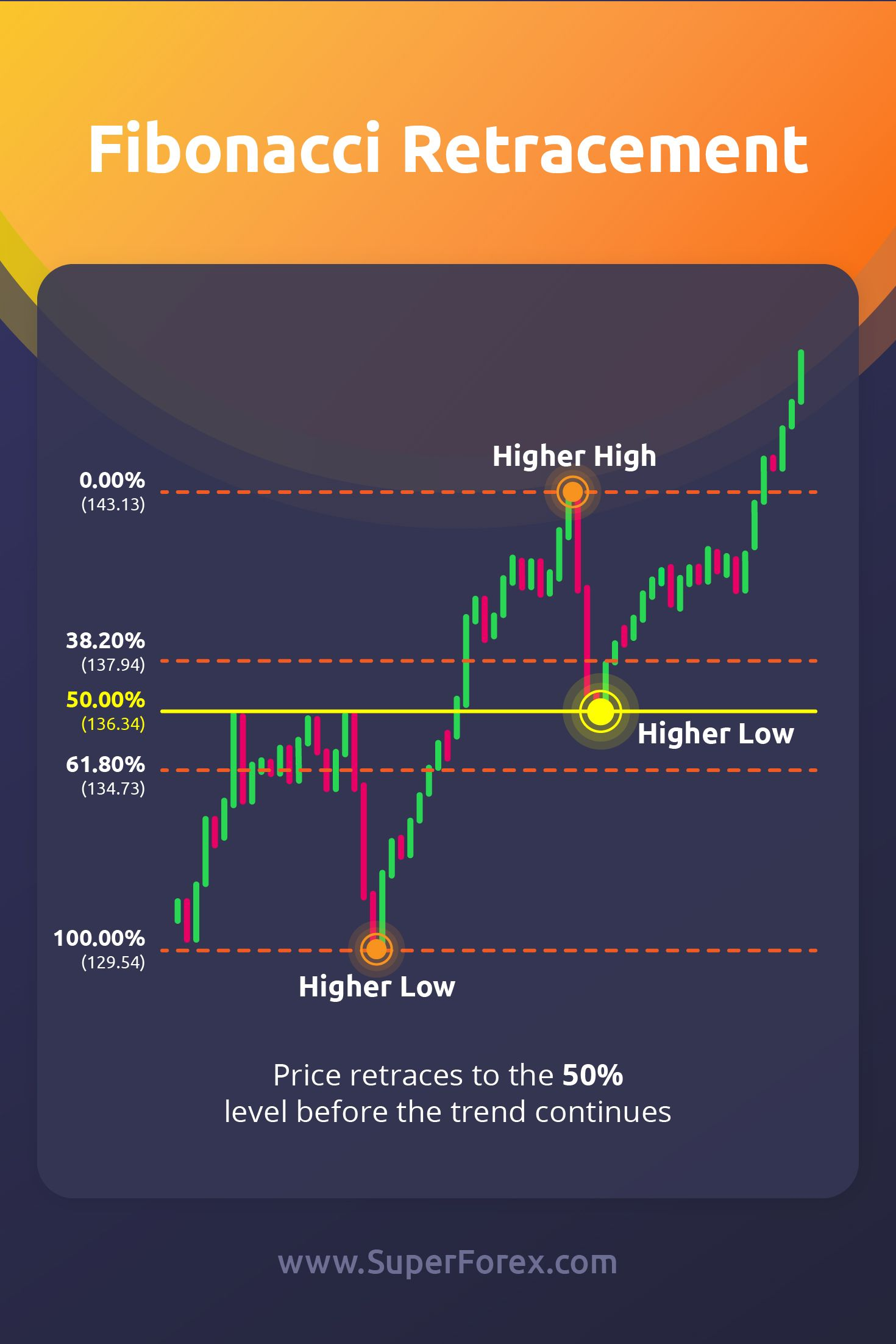 Pin By Superstock On Share Trading Stock Trading Strategies