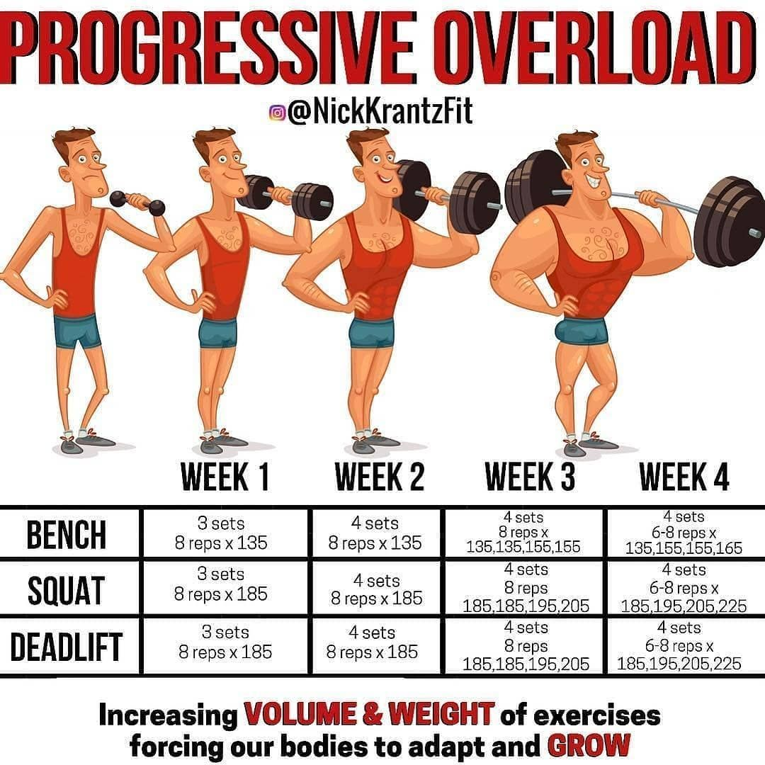 The Benefits Of Progressive Overload And Why It Is Beneficial For Gaining Muscle Mass Fast - GymGuider.com