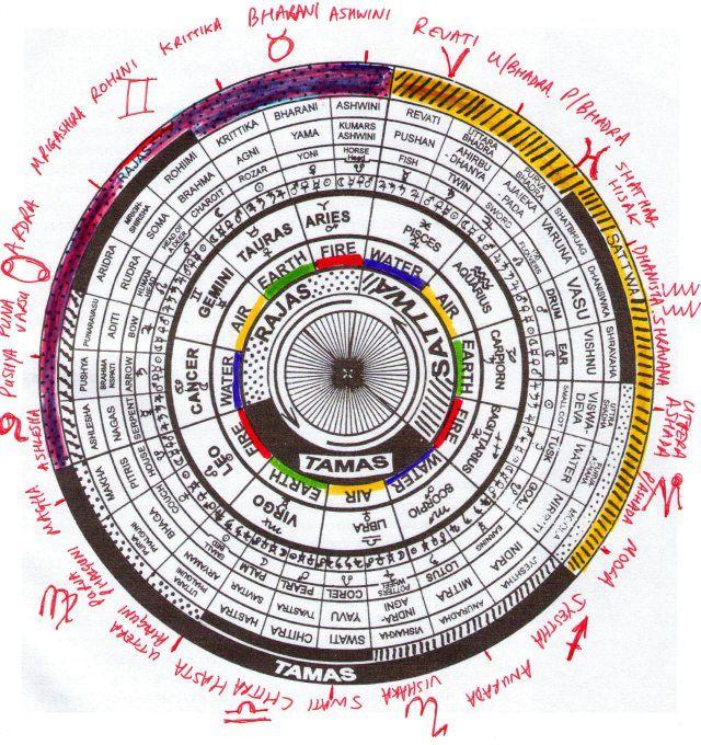 Free online Vedic (Indian, Hindu) Horoscope