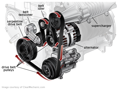 Serpentine Belt Automotive Mechanic Automobile Engineering Automotive Engineering