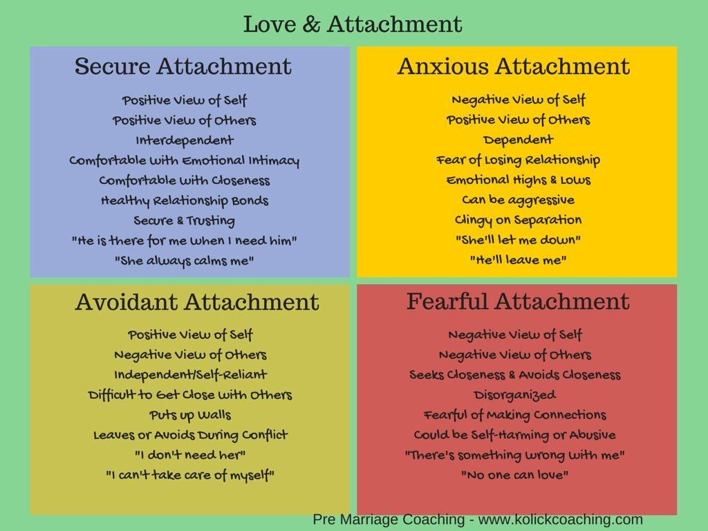 Attachment styles | Relationships | Attachment theory