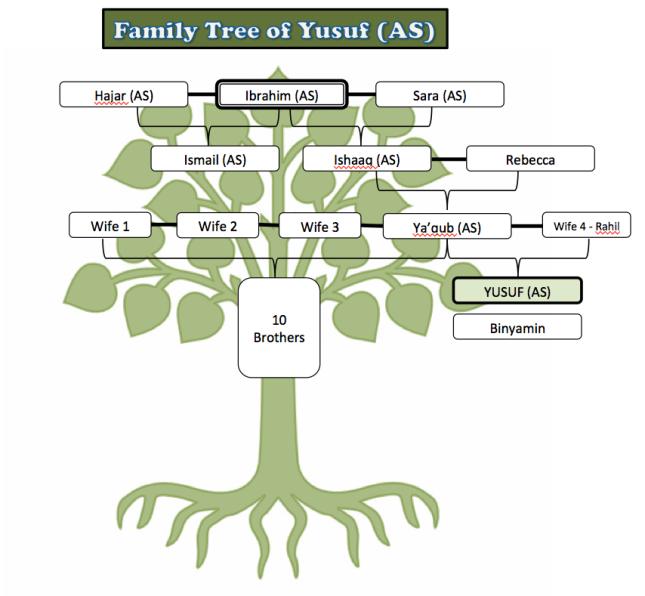 Yusuf (AS) – Family Tree   Islamic Studies -- Prophets of