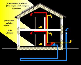 Les 25 meilleures id es concernant changeur d air sur pinterest chauffage - Installer une climatisation dans une maison ...