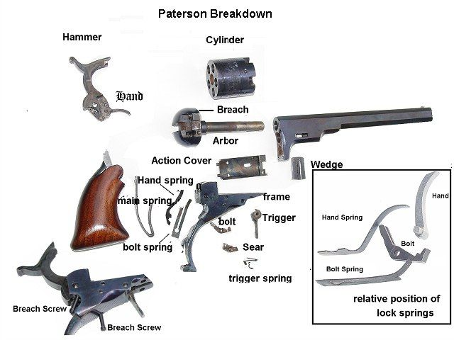 colt patersonexploded diagram of the paterson colt revolver showing internal mechanisms with cylinder reversed