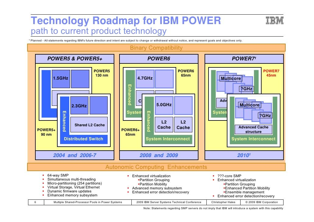 Technology Roadmap for IBM POWER path to current product