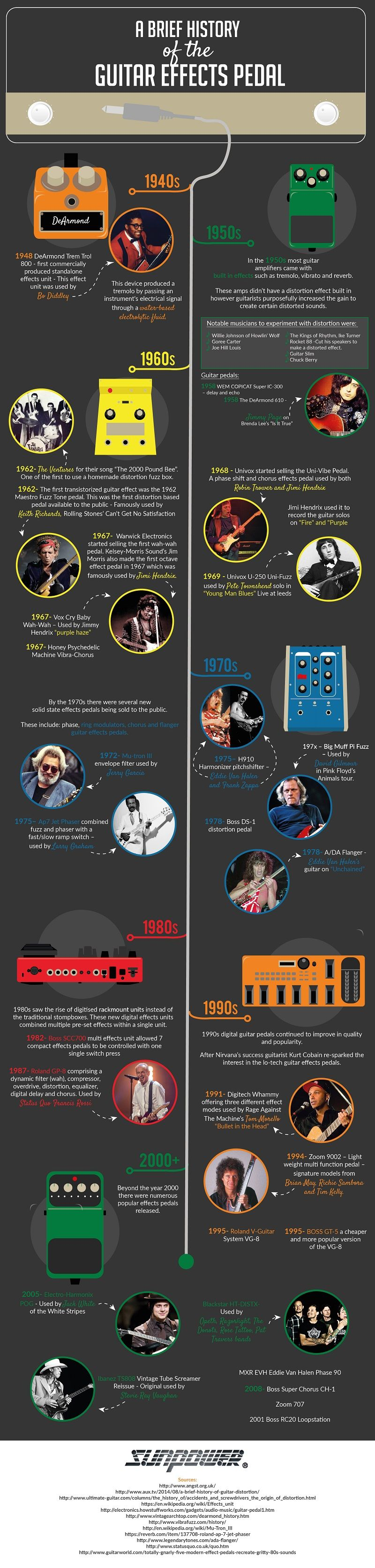 infographic take a look at the history of guitar effect pedals music news ultimate guitar. Black Bedroom Furniture Sets. Home Design Ideas