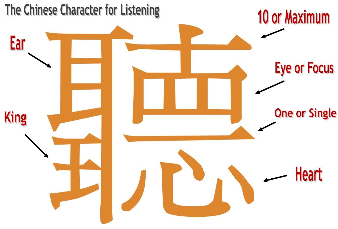 Chinese symbol for the word to listen just for the laughs chinese symbol for the word to listen biocorpaavc