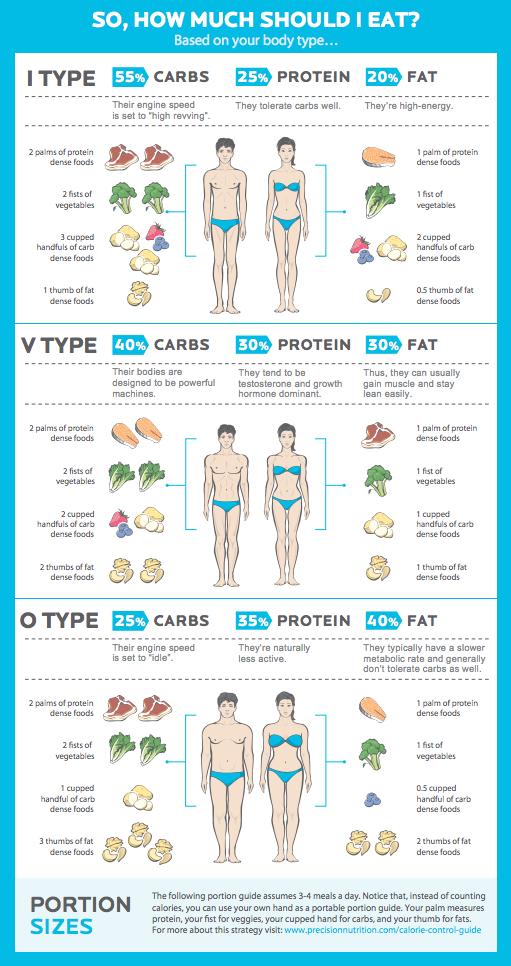 macrocomenzi pentru pierderea în greutate feminină endomorf