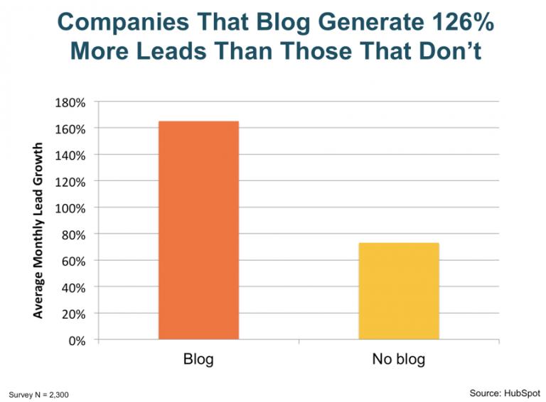 有無部落格帶來的潛在客戶差異