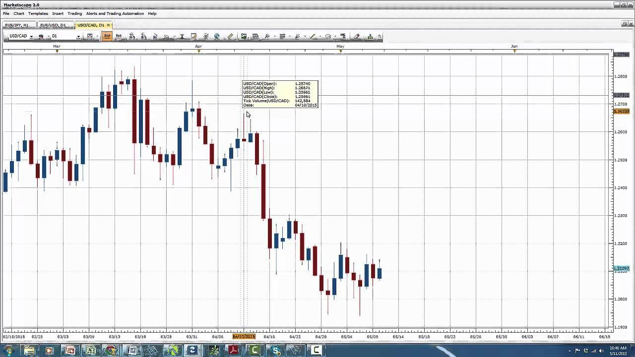 Forexpros currencies xau usd advanced chart design responsible investment report example