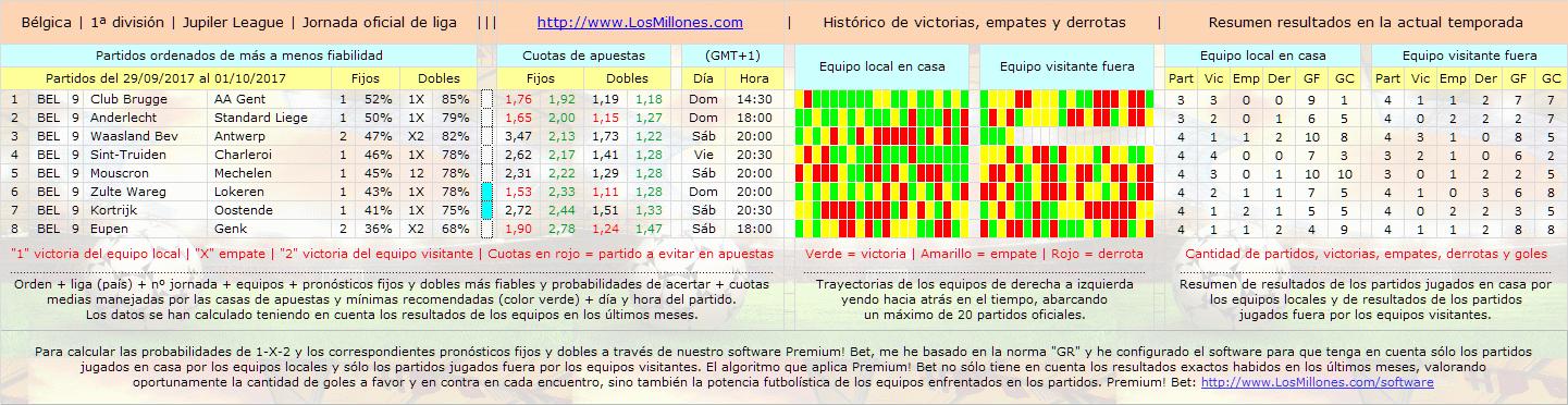 #FÚTBOL #BÉLGICA #apuestas #pronósticos #picks Partidos, cuotas, horarios. #Software Premium! Bet: http://www.losmillones.com/software/apuestas.html