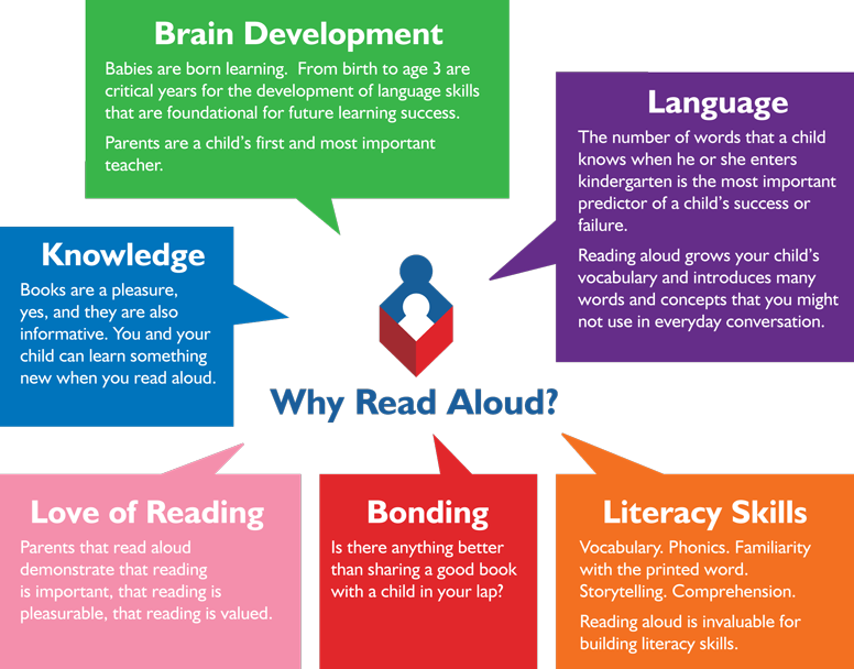 Read Aloud Challenge! | Importance of reading, Teaching ...