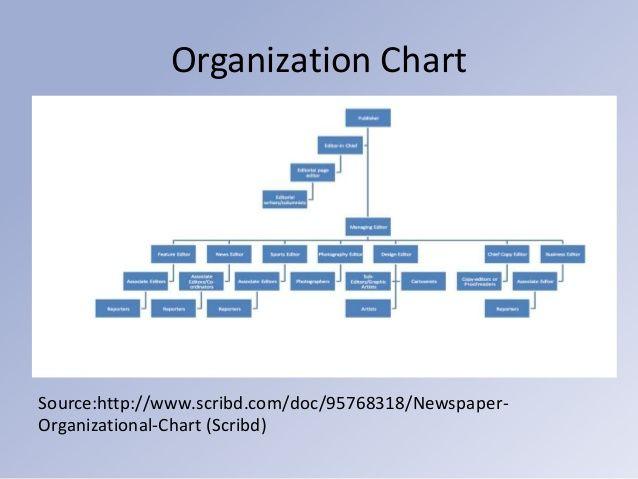 Organization Chart Sourcehttp\/\/wwwscribd\/doc\/95768318 - how to organize chart examples
