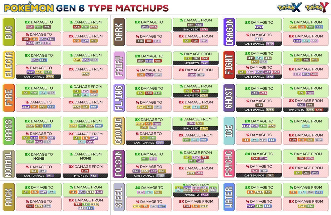 best ideas about pokemon weakness chart pokemon 17 best ideas about pokemon weakness chart pokemon type chart pokemon chart and pokemon go