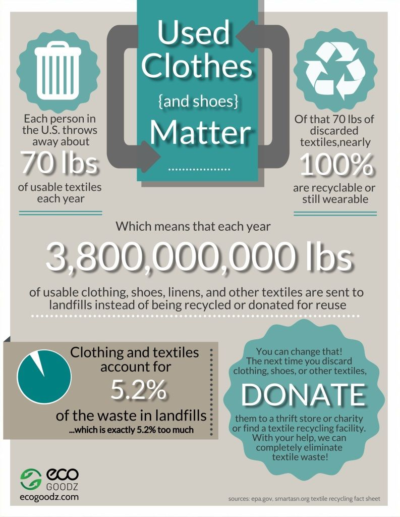 Used Clothes Matter, an EcoGoodz Infographic | Recycling facts ...