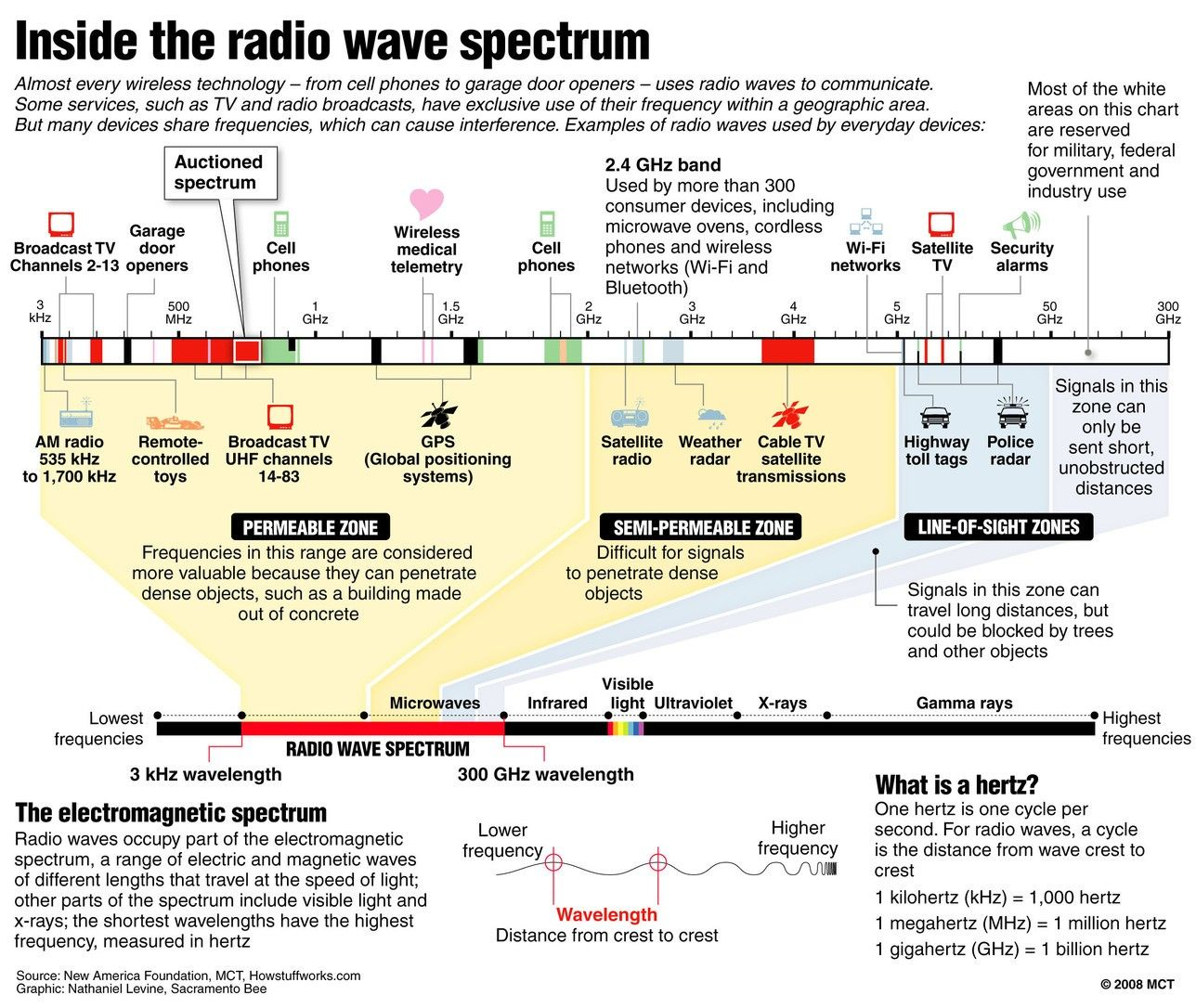 Pin By Rob Scerbo On Physics Radio Wave Wireless Technology Radio