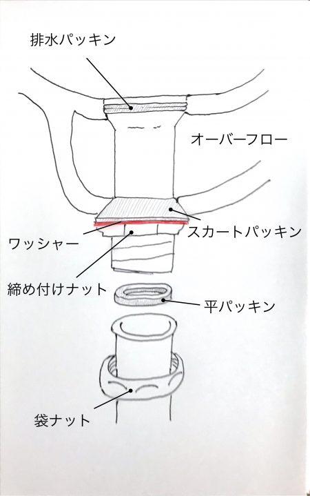これで解決 洗面台排水栓の外す方法と構造 2020 洗面台 構造 水口